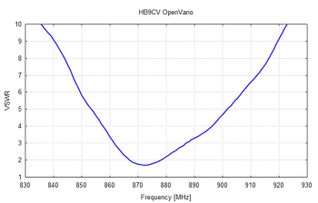 Measured Voltage Standing Wave Ratio
